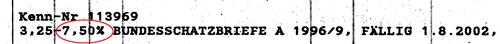 Bis 7,5 Prozent Zinsen wurden 1996 für Bundesschatzbriefe gezahlt