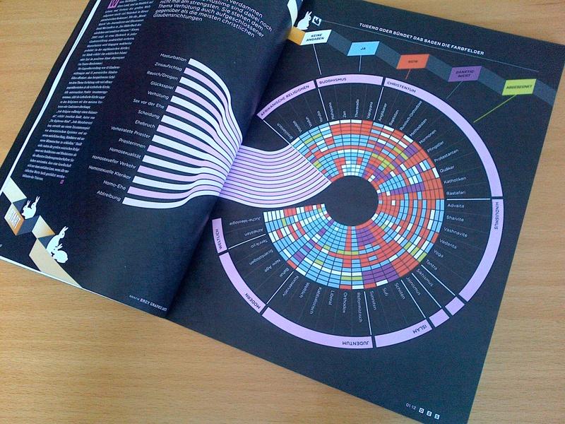 Infografik in der zweiten deutschen WIRED